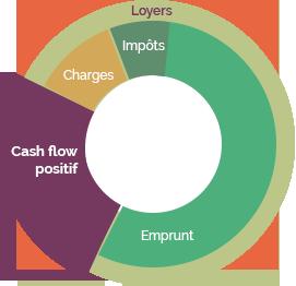 cash-flow-positif